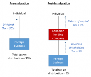 Canadian tax opportunities for foreign business owners