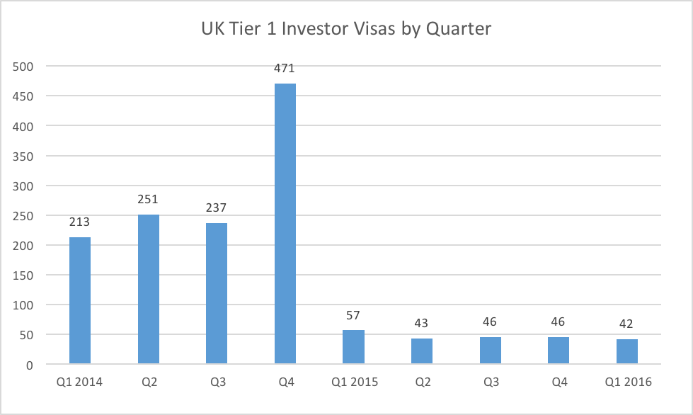UK Tier 1 Investor Visas by Quarter