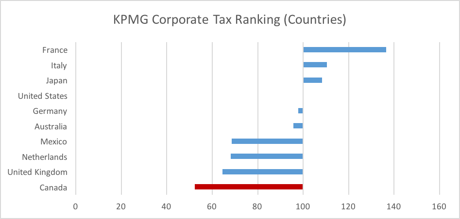 KPMG Corporate Tax Ranking