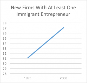 new firms with at least one immigrant